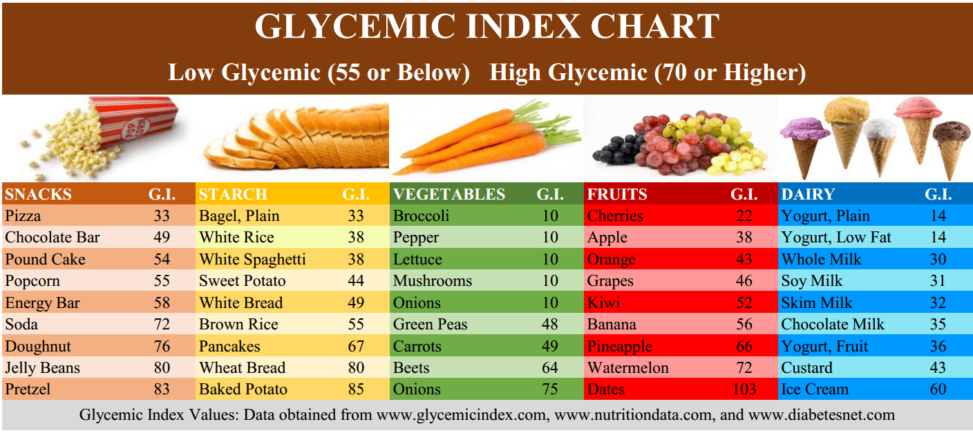 Foods With High Glycemic Index Can Be Addictive The